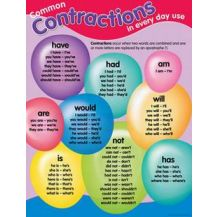 CHART:- CONTRACTIONS